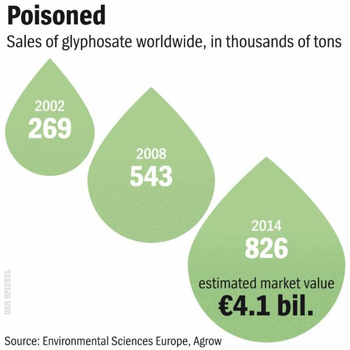 Worldwide sales of glyphosate (Photo: Spiegel)