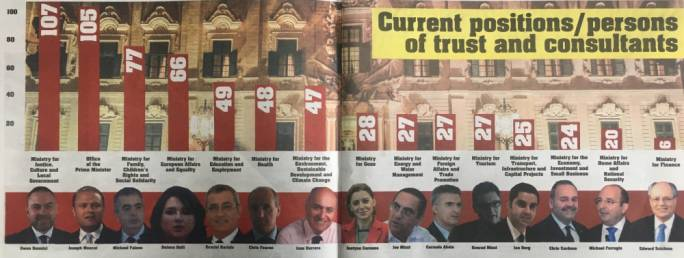The Malta Independent on Sunday asked every ministry to provide information on all persons employed as persons of trust,  persons in positions of trust, and consultants
