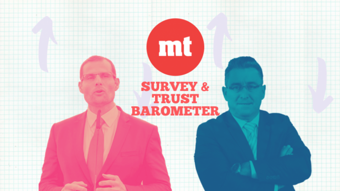 MaltaToday Survey | Red alert as Robert Abela's trust rating slides below 40%