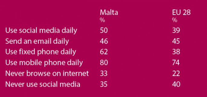 The survey also shows that Malta has a larger percentage of citizens than other EU countries who never use the internet for browsing purposes