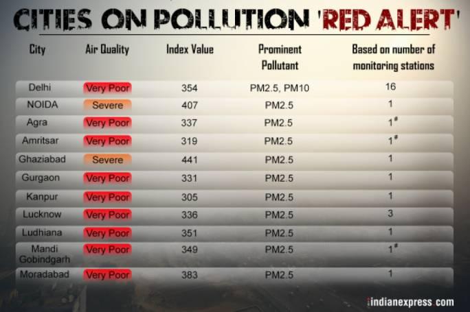 India: Delhi doctors declare pollution emergency