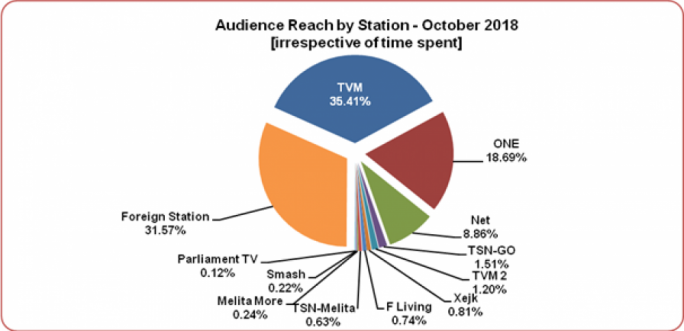Audience Reach by Station according to the survey carried out by the Broadcasting Authority