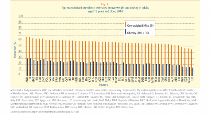 Malta: High rates of obesity and overweight population (Source: WHO)