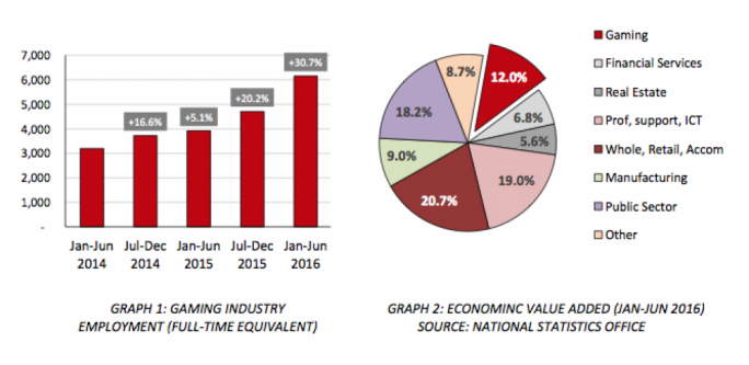 Full-time jobs in gaming industry reach 6,150 during first