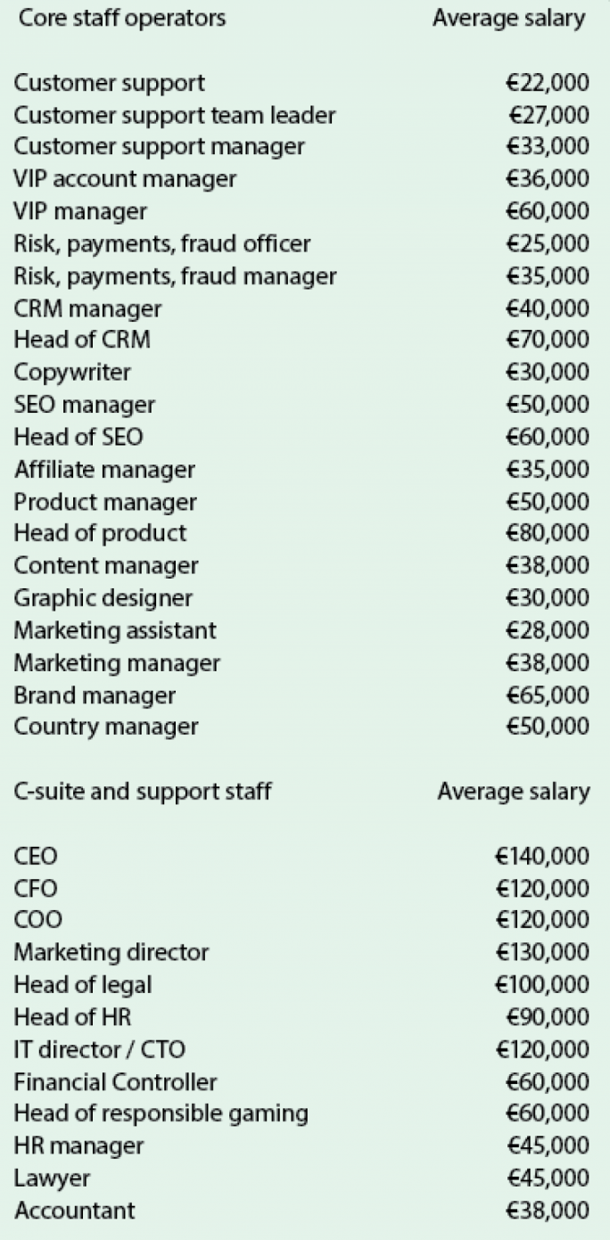 Average base salaries range between €90,000 and €140,000 a year
