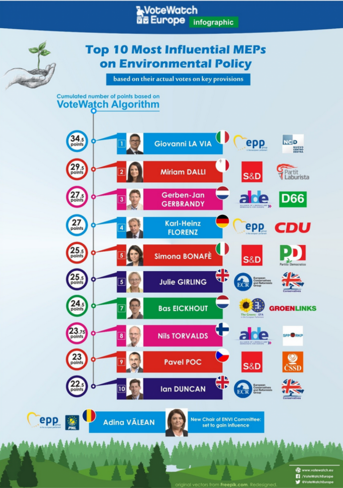 Top 10 most influential MEPs on environmental policy according to VoteWatch Europe
