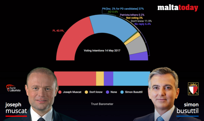 MaltaToday Survey | Muscat retains trust lead, parties four points apart