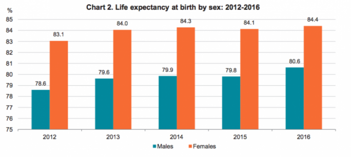 Life expectancy at birth by sex: 2012-2016