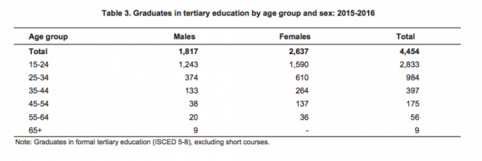 Graduates in tertiary education by age group and sex: 2015-2016