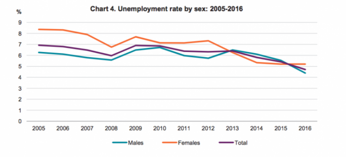 Unemployment rate by sex: 2005-2016