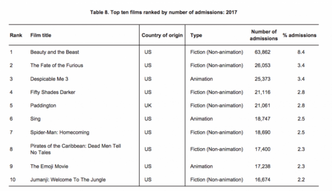 Most popular movies in Malta in 2017