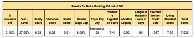 The ranking for Malta. Where scores are out of 10, higher scores are better. (Source: https://www.nestpick.com/womens-liveability-index-2019/)