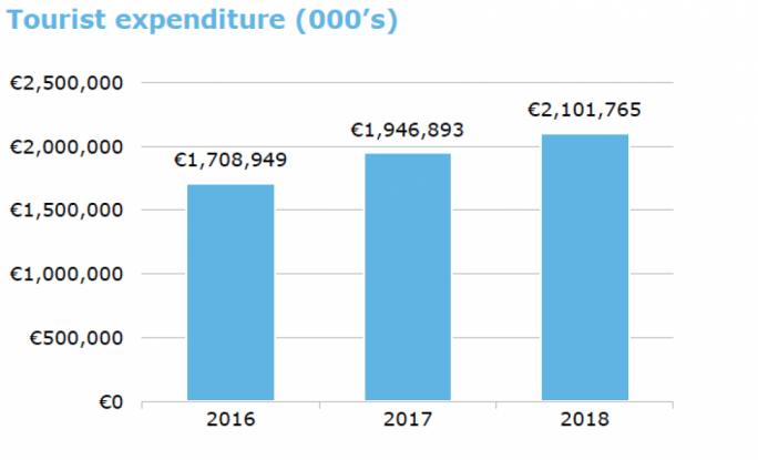 Deloitte Survey: Tourist expenditure exceeded €2 million in 2018