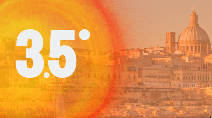 Malta's climate in 2050 will be like Tel Aviv