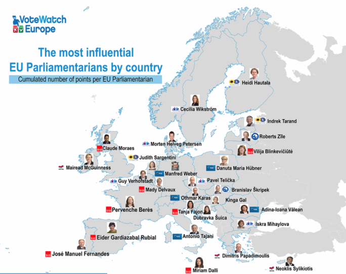 Vote Watch Europe has ranked Miriam Dalli as the most influential Maltese MEP