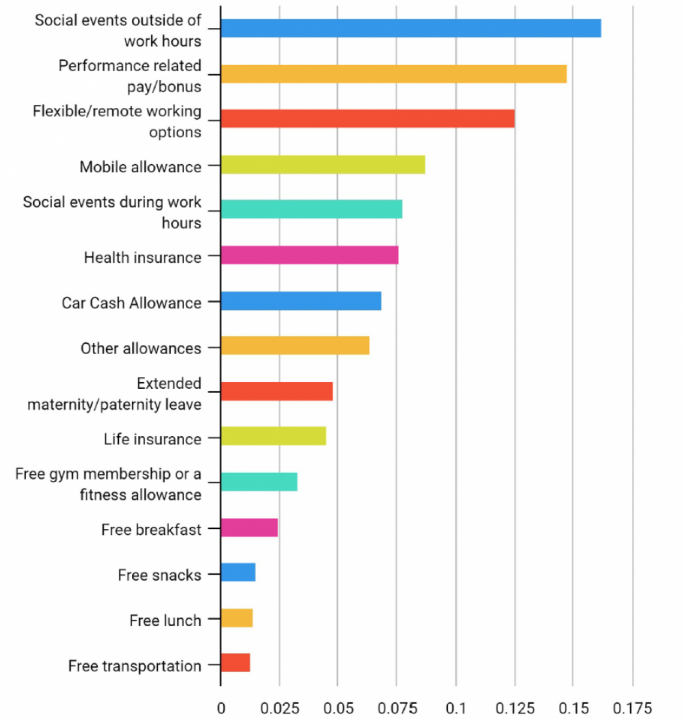 Most desirable workplace benefits, according to a survey done by Konnekt